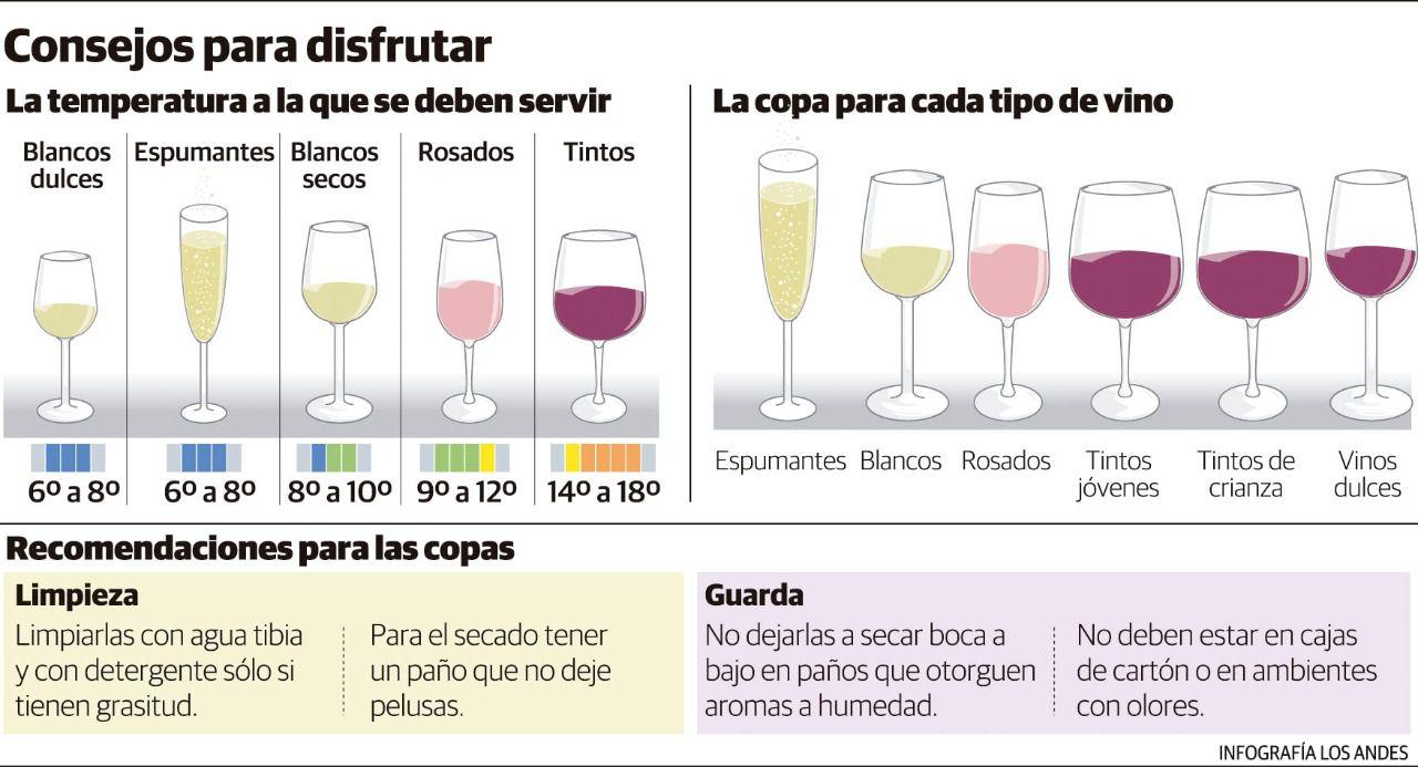 La elección de su forma y composición jugará un papel definitorio a la hora de catar vinos.