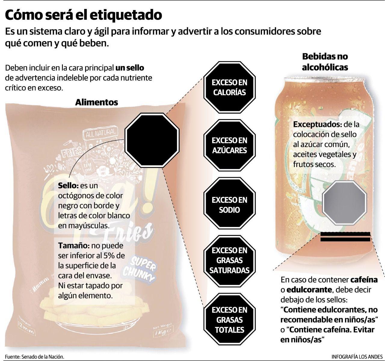 Los alimentos y bebidas que tengan altos contenidos de azúcares, sodio, grasas saturadas, grasas totales y/o calorías tendrán una etiqueta negra en sus envases. Foto: Gustavo Guevara / Los Andes