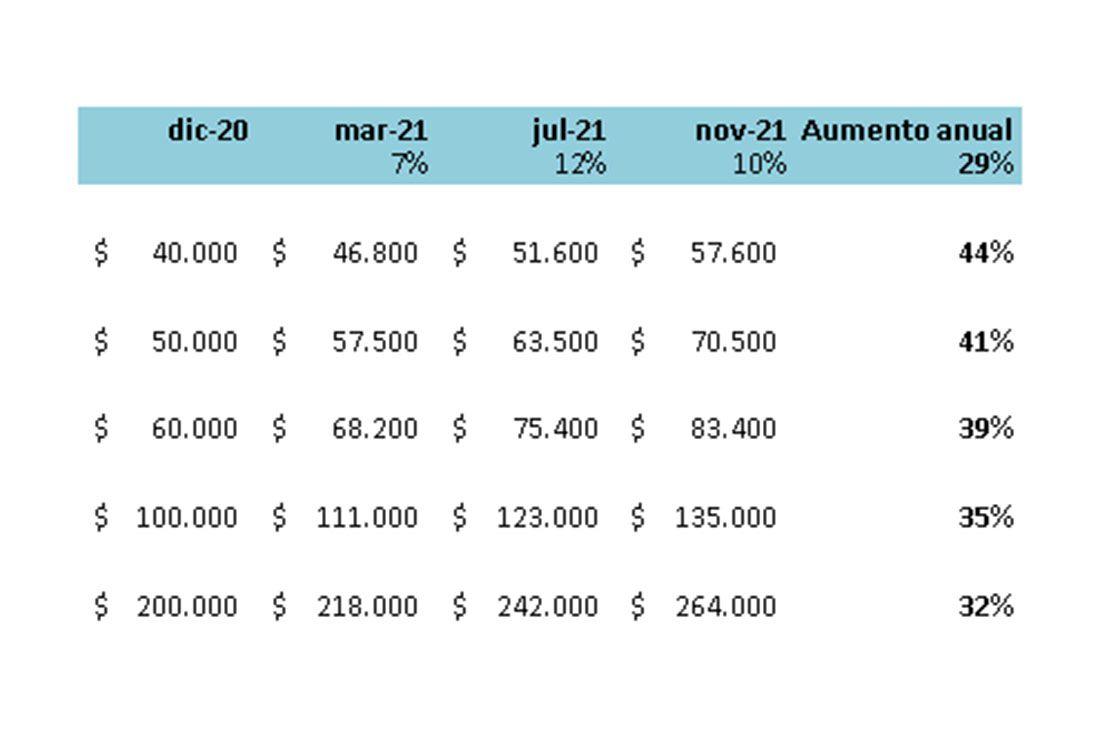 Impacto del aumento salarial ofrecido por el Gobierno en los sueldos.