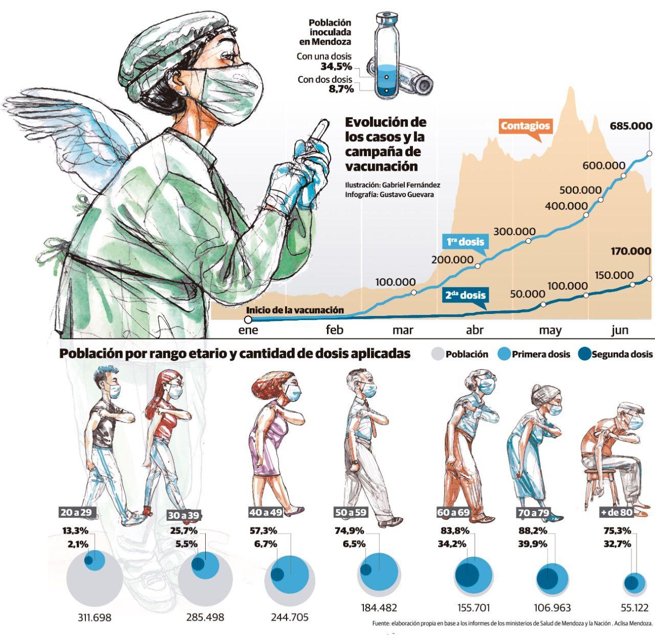 El 15% de quienes podrían haberse vacunado no lo ha hecho.