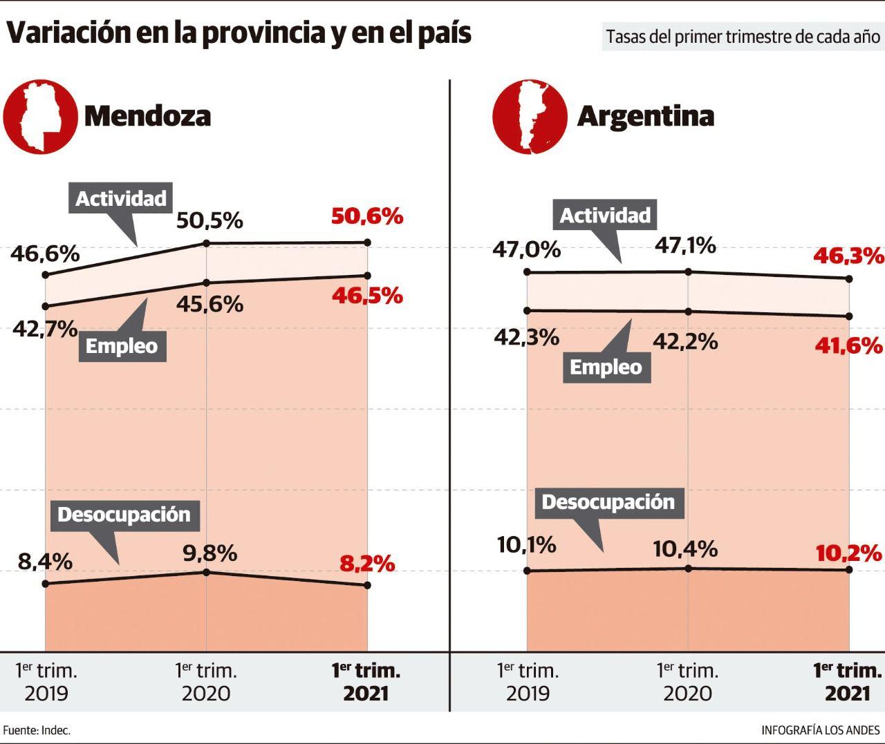 Mendoza volvió a los niveles de desempleo pre pandemia
