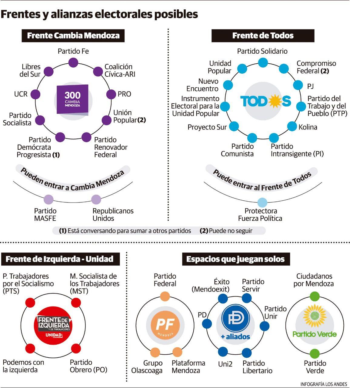 Frentes y alianzas políticas posibles.
